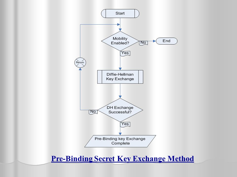 Pre-Binding Secret Key Exchange Method