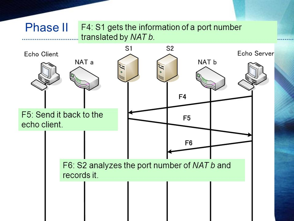 Phase II 2008/8/4 Wei Yuan 13 F4: S1 gets the information of a port number translated by NAT b. F5: Send it back to the echo client. F6: S2 analyzes t