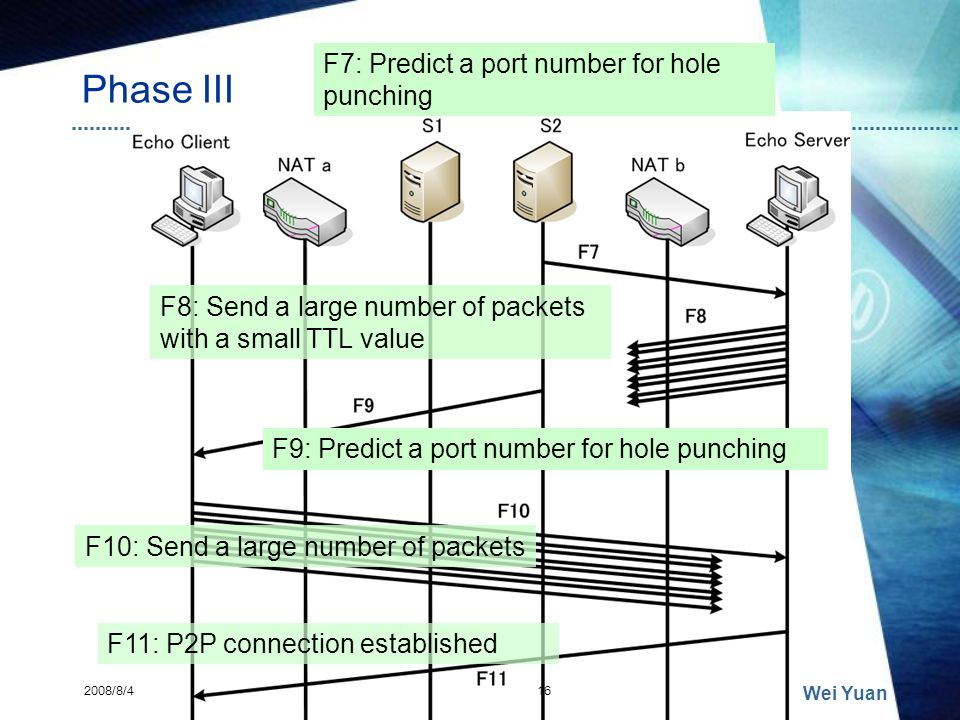Phase III 2008/8/4 Wei Yuan 16 F7: Predict a port number for hole punching F8: Send a large number of packets with a small TTL value F9: Predict a por