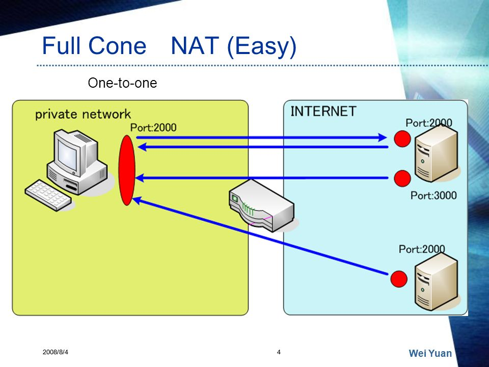 Full Cone NAT (Easy) 2008/8/4 Wei Yuan 4 One-to-one 2008/8/44 Wei Yuan