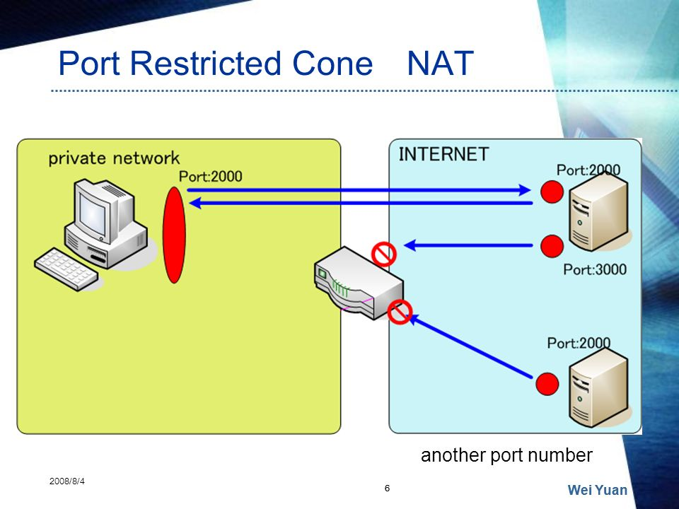Port Restricted Cone NAT Wei Yuan 6 2008/8/4 6 Wei Yuan another port number