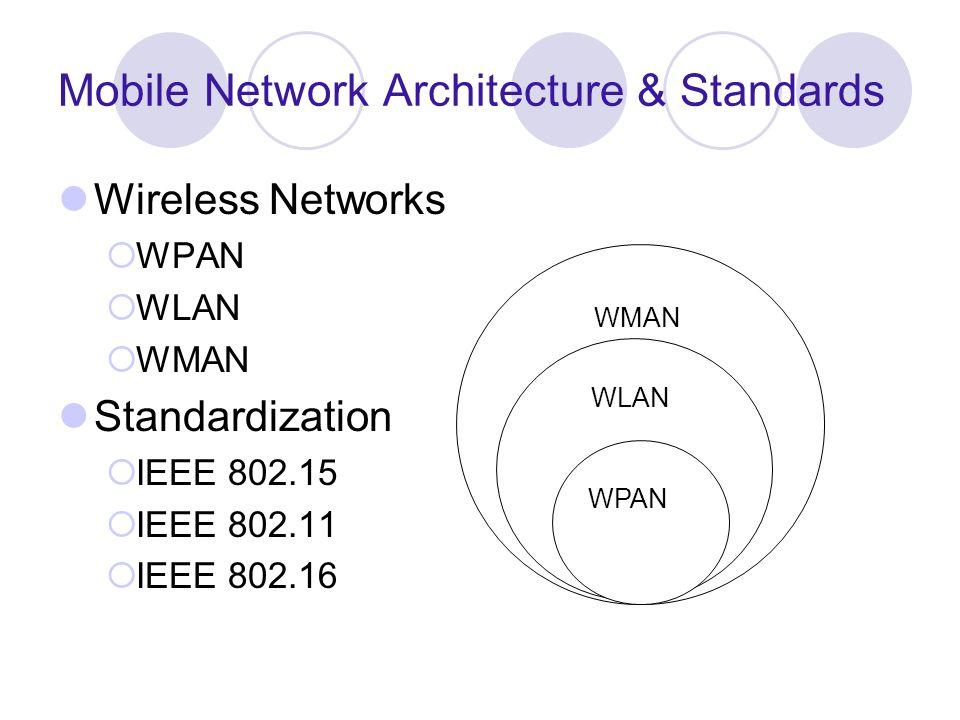Mobile Network Architecture & Standards Wireless Networks WPAN WLAN WMAN Standardization IEEE 802.15 IEEE 802.11 IEEE 802.16 WMAN WLAN WPAN