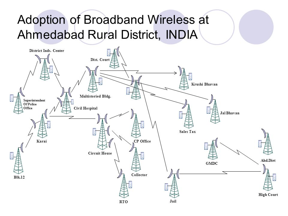 Adoption of Broadband Wireless at Ahmedabad Rural District, INDIA Multistoried Bldg. Civil Hospital District Inds. Center Superintendent Of Police Off
