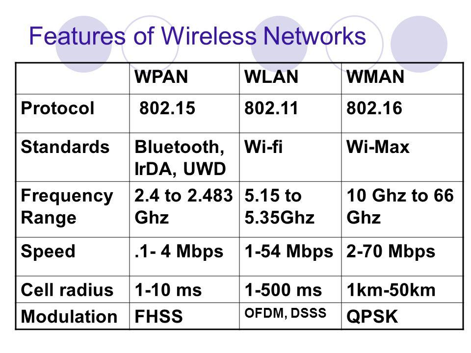 Features of Wireless Networks WPANWLANWMAN Protocol 802.15802.11802.16 StandardsBluetooth, IrDA, UWD Wi-fiWi-Max Frequency Range 2.4 to 2.483 Ghz 5.15