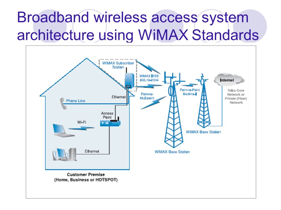 WiMax Forum WiMax was Founded in Jan 03 No Profit organization comprised of wireless access system manufacturers component suppliers software developers and carriers.