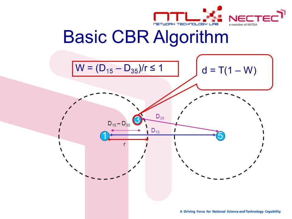 1 3 5 D 15 D 35 r D 15 – D 35 Basic CBR Algorithm W = (D 15 – D 35 )/r 1 d = T(1 – W)