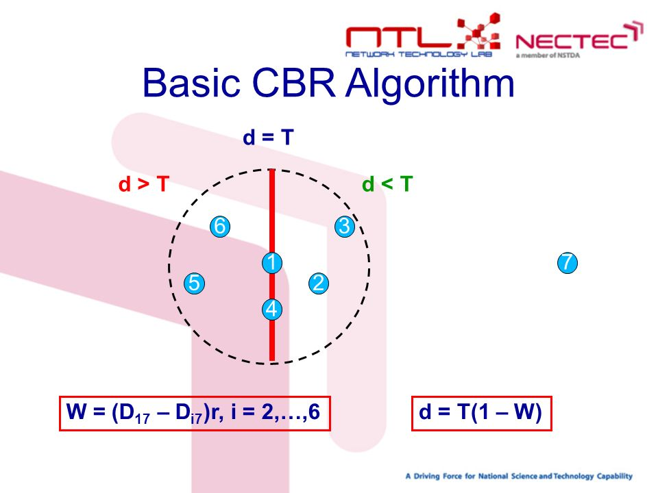 D 15 Basic CBR Algorithm d = T 1 3 4 5 6 2 d < Td > T 7 W = (D 17 – D i7 )r, i = 2,…,6d = T(1 – W)