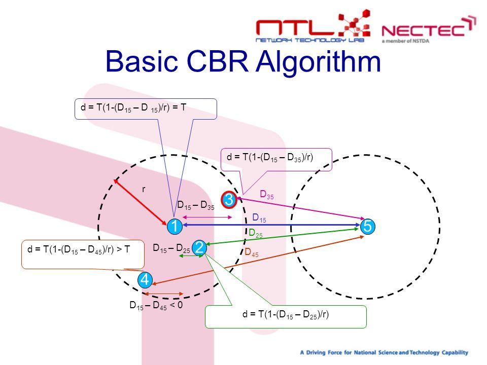 1 2 4 3 5 D 15 D 35 r D 15 – D 35 D 25 D 15 – D 25 D 45 D 15 – D 45 < 0 d = T(1-(D 15 – D 35 )/r) d = T(1-(D 15 – D 15 )/r) = T d = T(1-(D 15 – D 25 )/r) d = T(1-(D 15 – D 45 )/r) > T Basic CBR Algorithm
