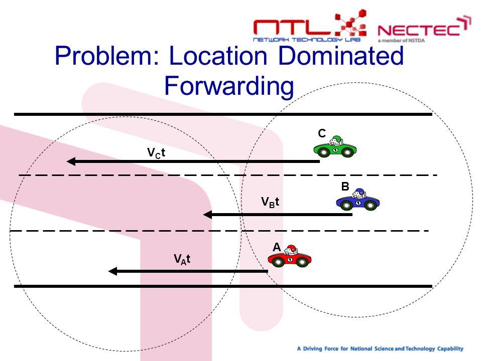 B VAtVAt VBtVBt VCtVCt Problem: Location Dominated Forwarding C A