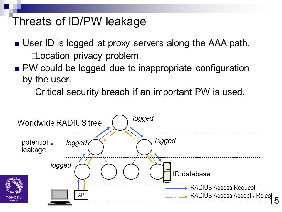 15 Threats of ID/PW leakage User ID is logged at proxy servers along the AAA path. Location privacy problem. PW could be logged due to inappropriate c