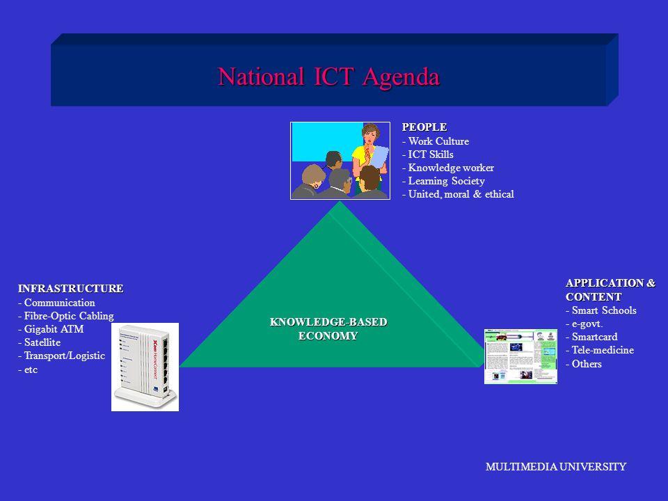 MULTIMEDIA UNIVERSITY National ICT Agenda KNOWLEDGE-BASEDECONOMY PEOPLE - Work Culture - ICT Skills - Knowledge worker - Learning Society - United, mo