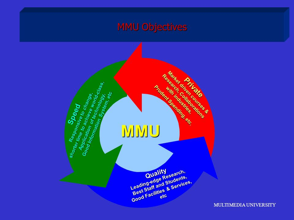 MULTIMEDIA UNIVERSITY MMU Objectives Quality Leading-edge Research, Best Staff and Students, Good Facilities & Services, etc Private Market driven cou