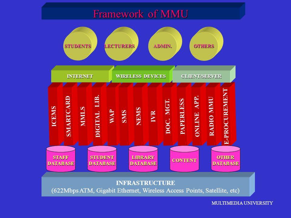 MULTIMEDIA UNIVERSITY Framework of MMU INFRASTRUCTURE (622Mbps ATM, Gigabit Ethernet, Wireless Access Points, Satellite, etc) STAFFDATABASESTUDENTDATA