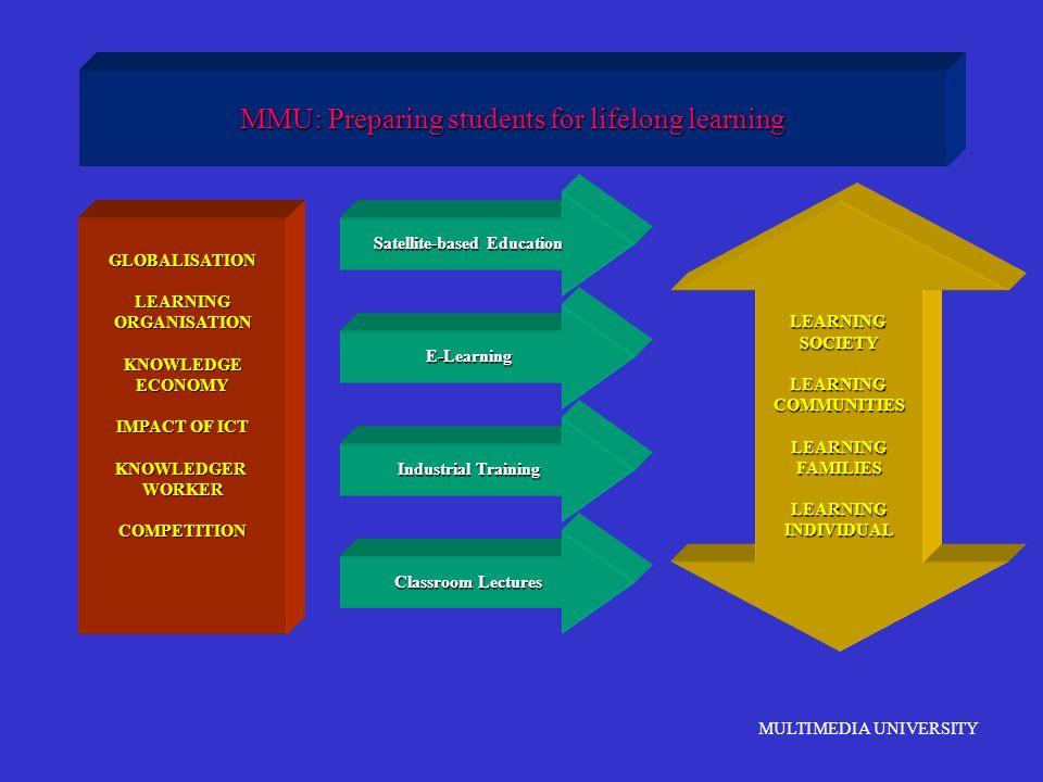 MULTIMEDIA UNIVERSITY MMU: Preparing students for lifelong learning GLOBALISATIONLEARNINGORGANISATIONKNOWLEDGEECONOMY IMPACT OF ICT KNOWLEDGERWORKERCO