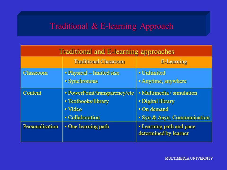 MULTIMEDIA UNIVERSITY Traditional & E-learning Approach Traditional and E-learning approaches Traditional Classroom E-Learning Classroom Physical – li