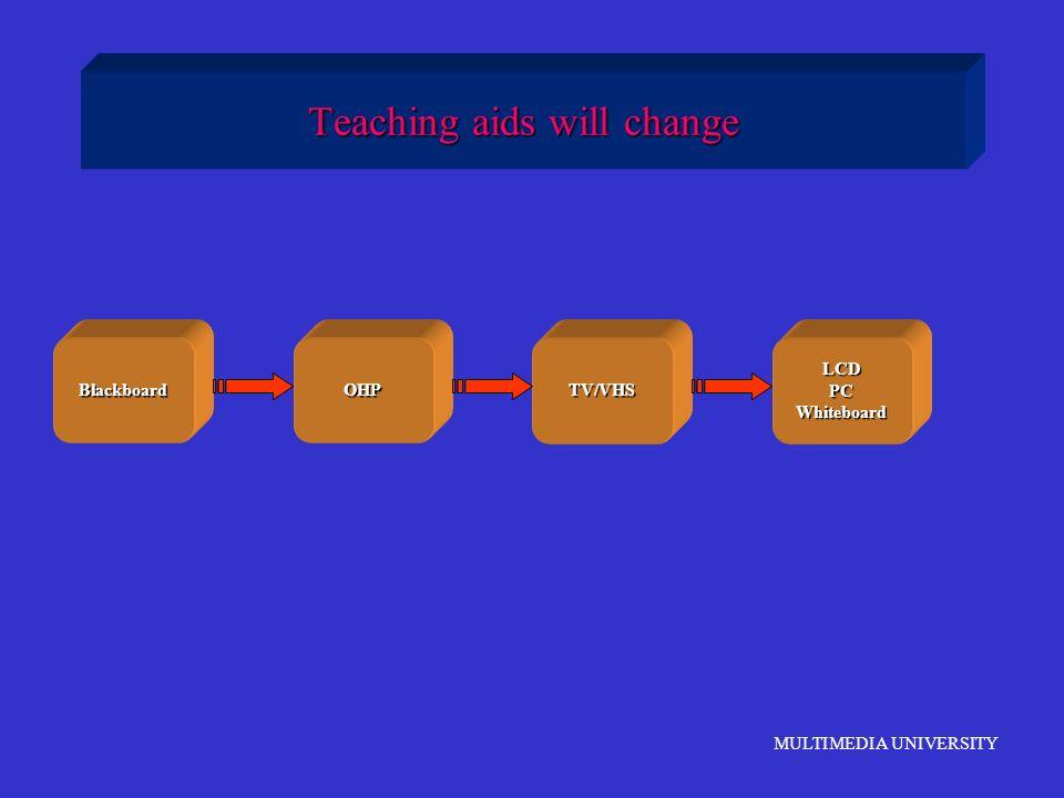 MULTIMEDIA UNIVERSITY Teaching aids will change BlackboardOHPTV/VHSLCDPCWhiteboard