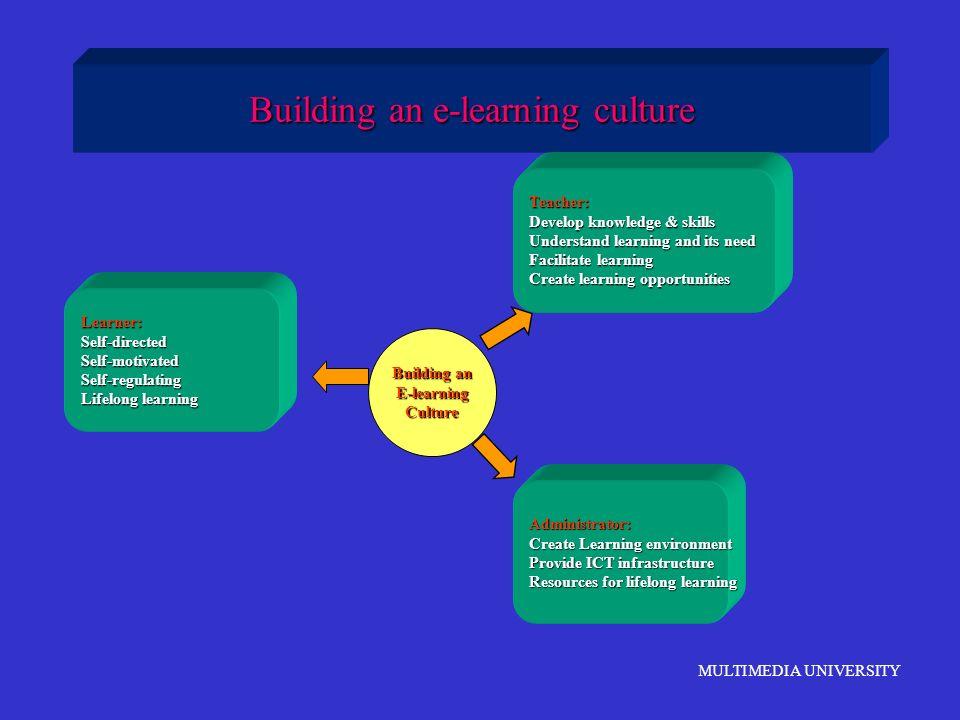 MULTIMEDIA UNIVERSITY Building an e-learning culture Learner:Self-directedSelf-motivatedSelf-regulating Lifelong learning Teacher: Develop knowledge &