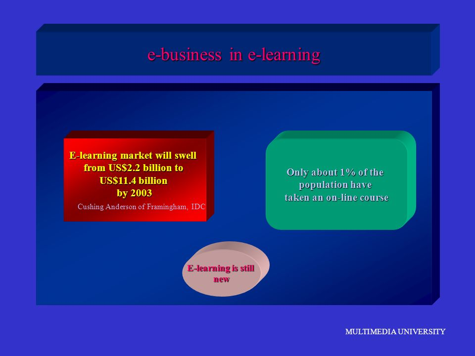 MULTIMEDIA UNIVERSITY e-business in e-learning E-learning market will swell from US$2.2 billion to US$11.4 billion by 2003 Cushing Anderson of Framing