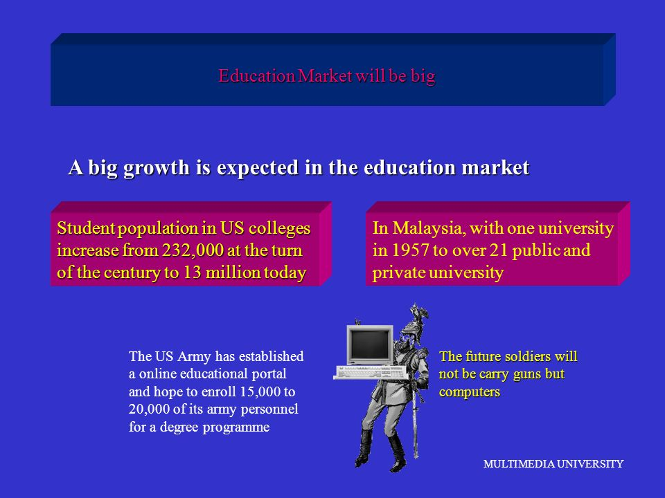 MULTIMEDIA UNIVERSITY Education Market will be big A big growth is expected in the education market Student population in US colleges increase from 23