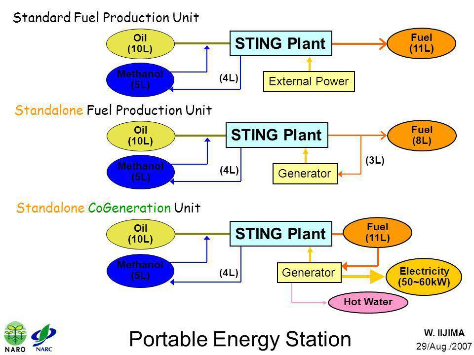 W. IIJIMA 29/Aug./2007 Portable Energy Station STING Plant Oil (10L) Fuel (11L) Methanol (5L) External Power (4L) Standard Fuel Production Unit Oil (1
