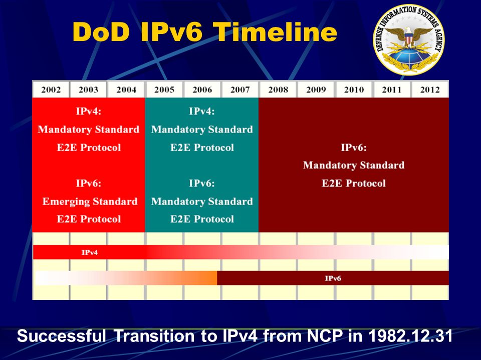 DoD IPv6 Timeline Successful Transition to IPv4 from NCP in 1982.12.31