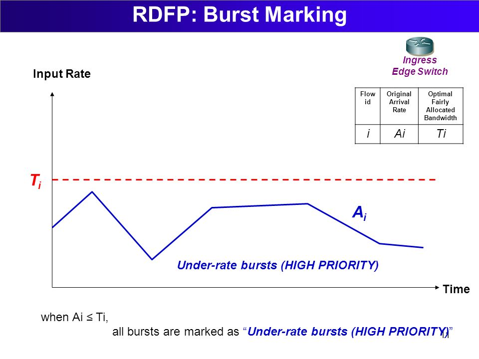11 Rate Fairness Preemption (RFP) RDFP: Burst Marking Time Input Rate Ingress Edge Switch Flow id Original Arrival Rate Optimal Fairly Allocated Bandwidth iAiTi when Ai Ti, all bursts are marked as Under-rate bursts (HIGH PRIORITY) TiTi AiAi Under-rate bursts (HIGH PRIORITY)