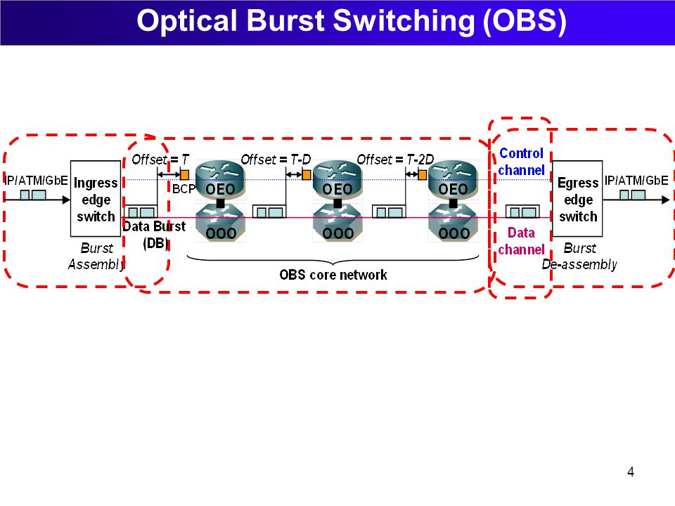 4 Optical Burst Switching (OBS)
