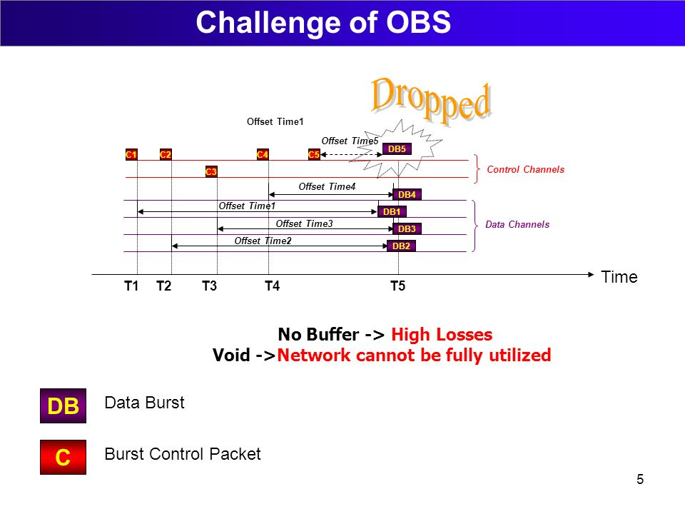 5 DB4 Data Channels DB1 DB3 DB2 Time Control Channels C1C2 C3 C4 T1T2T3T4T5 Offset Time1 Offset Time4 Offset Time1 Offset Time3 Offset Time2 C5 DB5 Offset Time5 No Buffer -> High Losses Void ->Network cannot be fully utilized Challenge of OBS DB C Data Burst Burst Control Packet