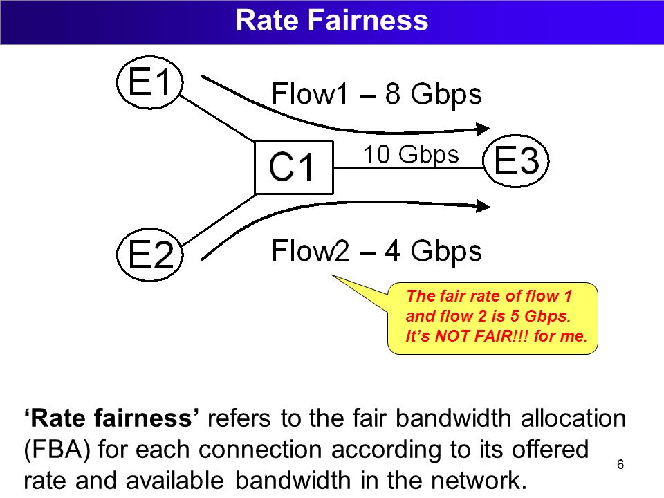 6 Rate Fairness Rate fairness refers to the fair bandwidth allocation (FBA) for each connection according to its offered rate and available bandwidth in the network.