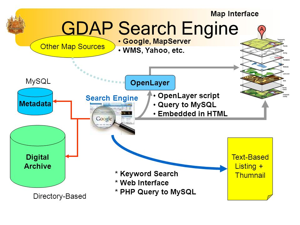 GDAP Search Engine Metadata Digital Archive Text-Based Listing + Thumnail Search Engine Map Interface OpenLayer Other Map Sources * Keyword Search * W