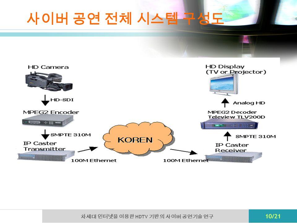 HDTV 10/21