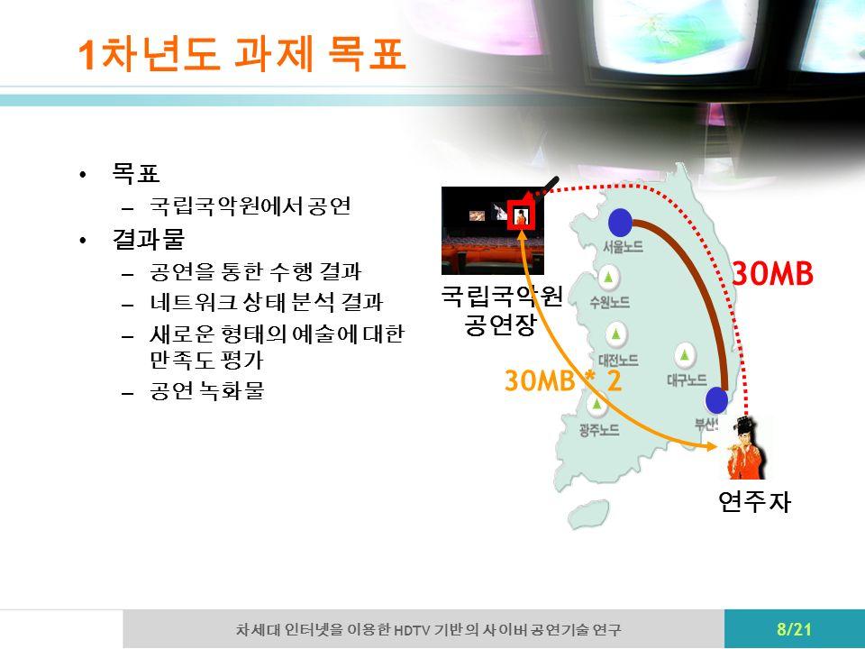 HDTV 8/21 1 – 30MB 30MB * 2