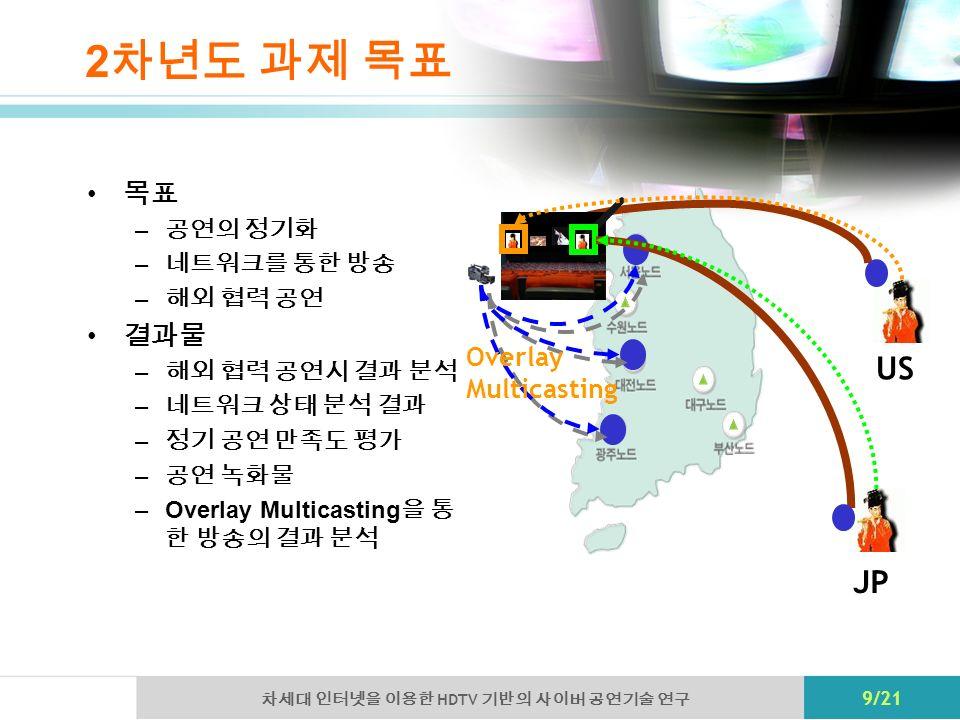 HDTV 9/21 2 – –Overlay Multicasting JP US Overlay Multicasting
