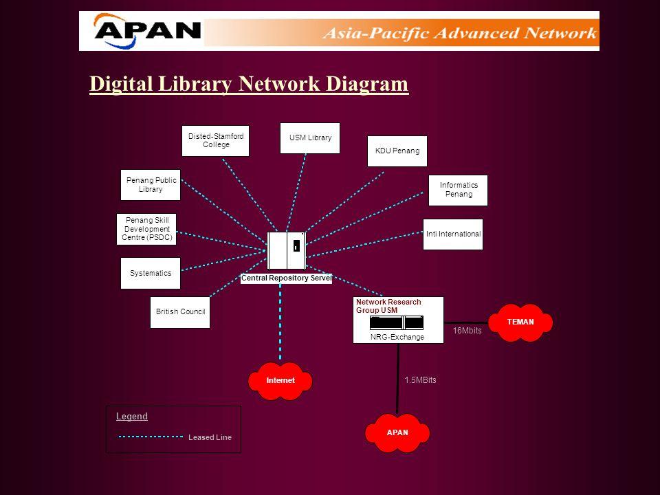 16Mbits 1.5MBits Leased Line Legend Digital Library Network Diagram