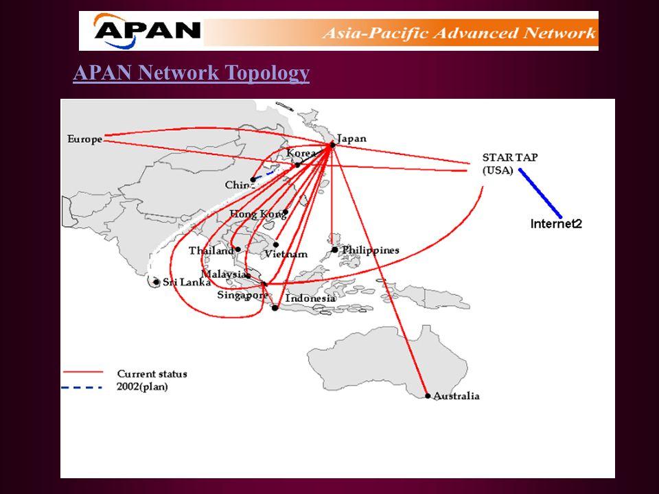 APAN Network Topology