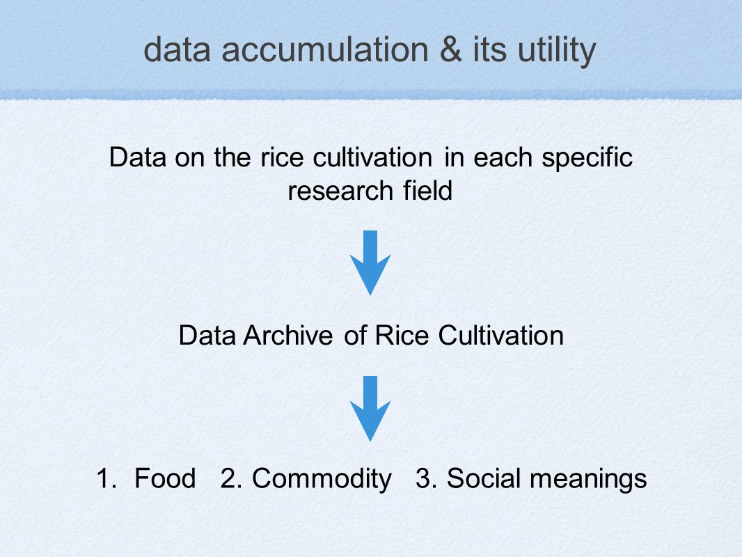 data accumulation & its utility 1. Food 2. Commodity 3.