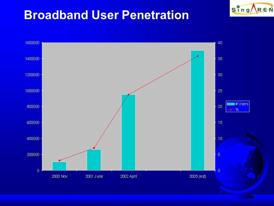 Broadband User Penetration