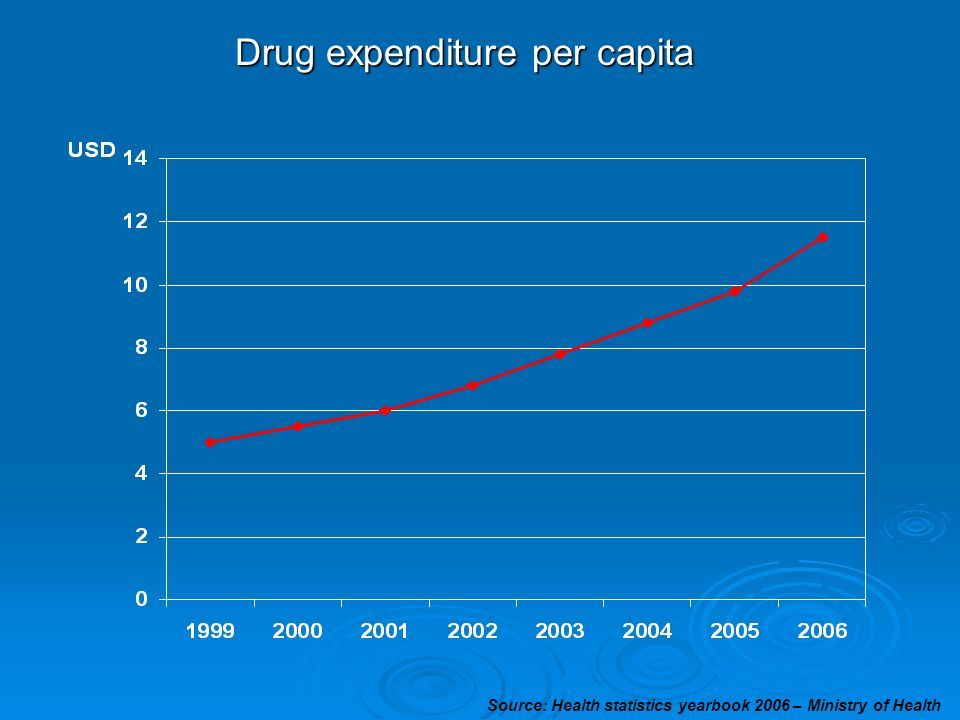 Drug expenditure per capita Source: Health statistics yearbook 2006 – Ministry of Health
