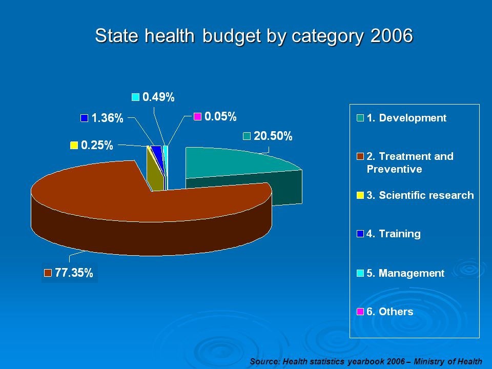State health budget by category 2006 Source: Health statistics yearbook 2006 – Ministry of Health