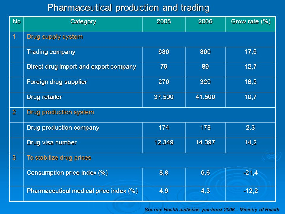 Pharmaceutical production and trading NoCategory20052006 Grow rate (%) 1 Drug supply system Trading company 68080017,6 Direct drug import and export c