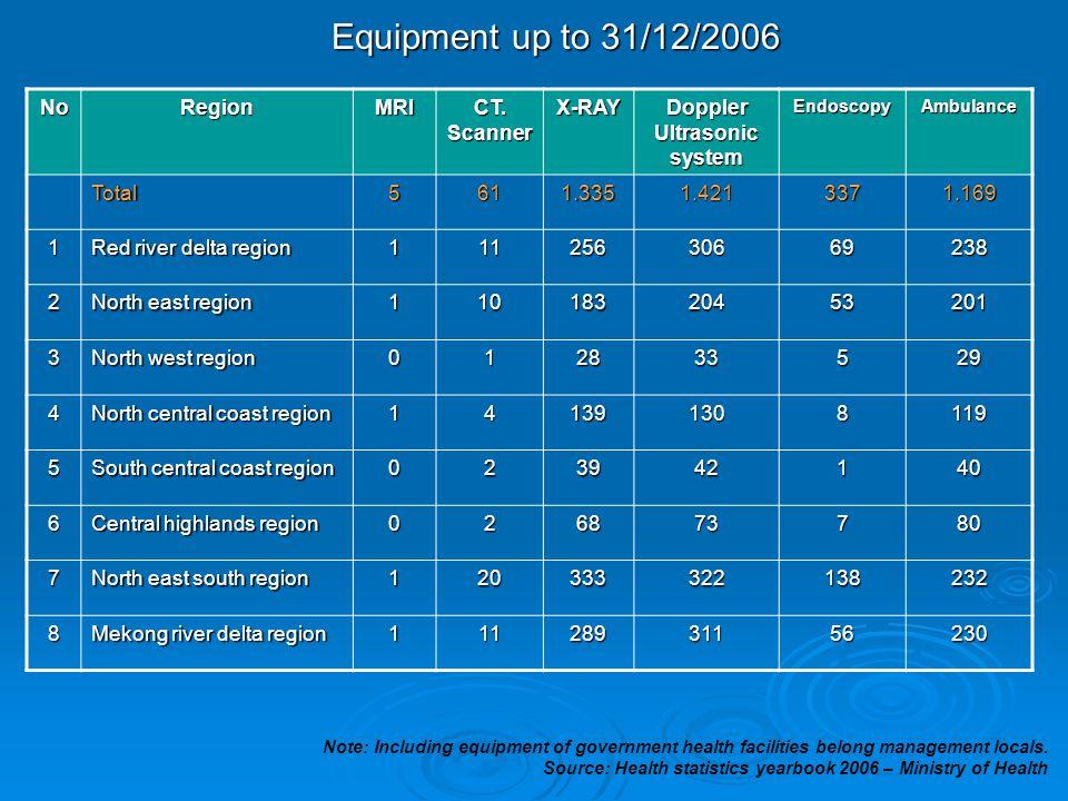 Equipment up to 31/12/2006 NoRegionMRI CT. Scanner X-RAY Doppler Ultrasonic system EndoscopyAmbulance Total5611.3351.4213371.169 1 Red river delta reg