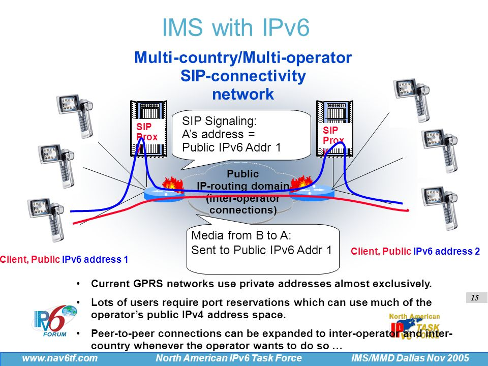 15 IMS/MMD Dallas Nov 2005 www.nav6tf.com North American IPv6 Task Force IMS with IPv6 Multi-country/Multi-operator SIP-connectivity network Client, Public IPv6 address 1 Client, Public IPv6 address 2 Public IP-routing domain (inter-operator connections) SIP Prox y SIP Signaling: As address = Public IPv6 Addr 1 Media from B to A: Sent to Public IPv6 Addr 1 Current GPRS networks use private addresses almost exclusively.