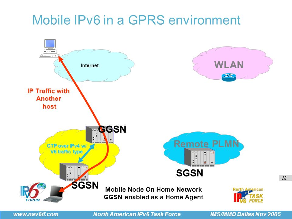 18 IMS/MMD Dallas Nov 2005 www.nav6tf.com North American IPv6 Task Force SGSN IP Traffic with Anotherhost SGSN GGSN GTP over IPv4 w/ V6 traffic type Internet WLAN Remote PLMN Mobile Node On Home Network GGSN enabled as a Home Agent Mobile IPv6 in a GPRS environment