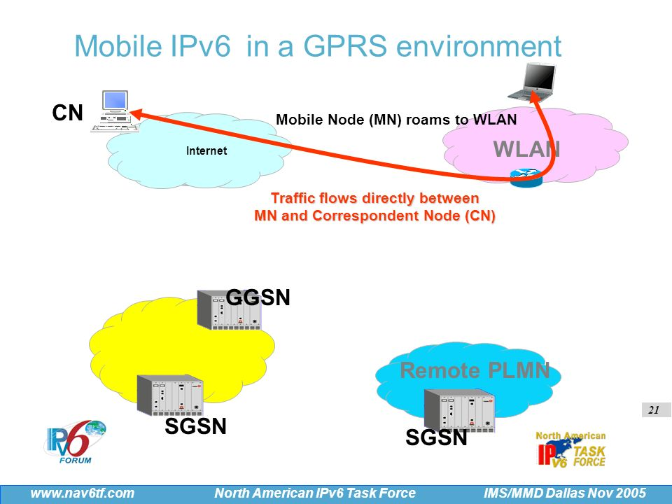 21 IMS/MMD Dallas Nov 2005 www.nav6tf.com North American IPv6 Task Force SGSN Traffic flows directly between MN and Correspondent Node (CN) SGSN GGSN Internet WLAN Remote PLMN CN Mobile IPv6 in a GPRS environment Mobile Node (MN) roams to WLAN