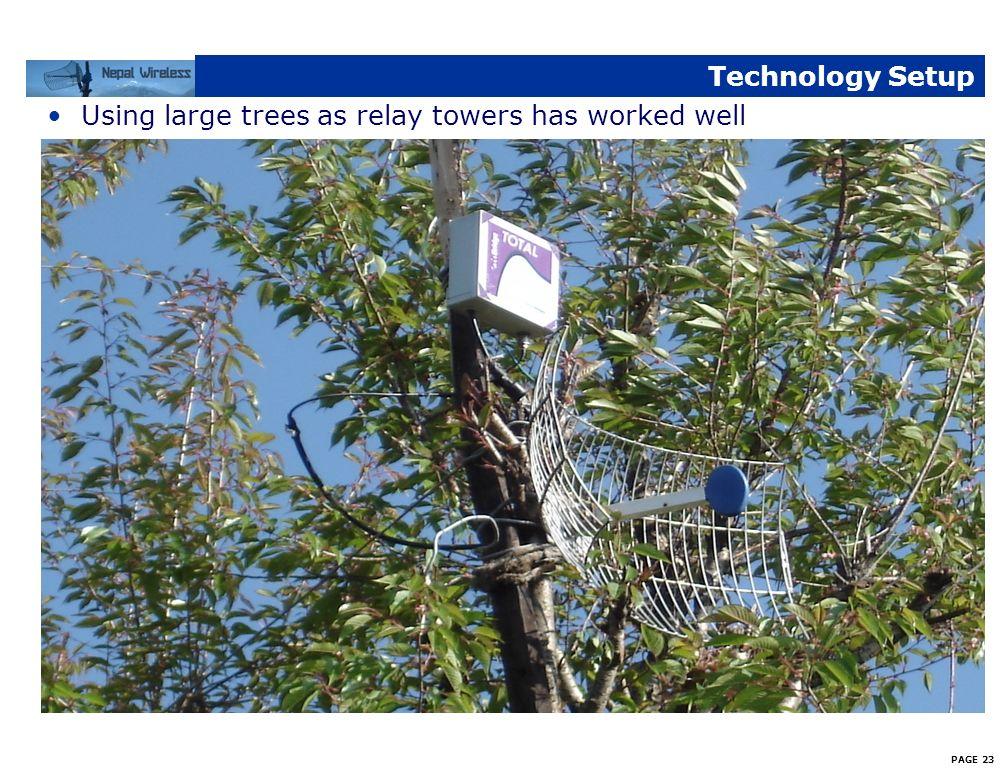 PAGE 22 Technology Setup Canopy Backhaul at Relay Station