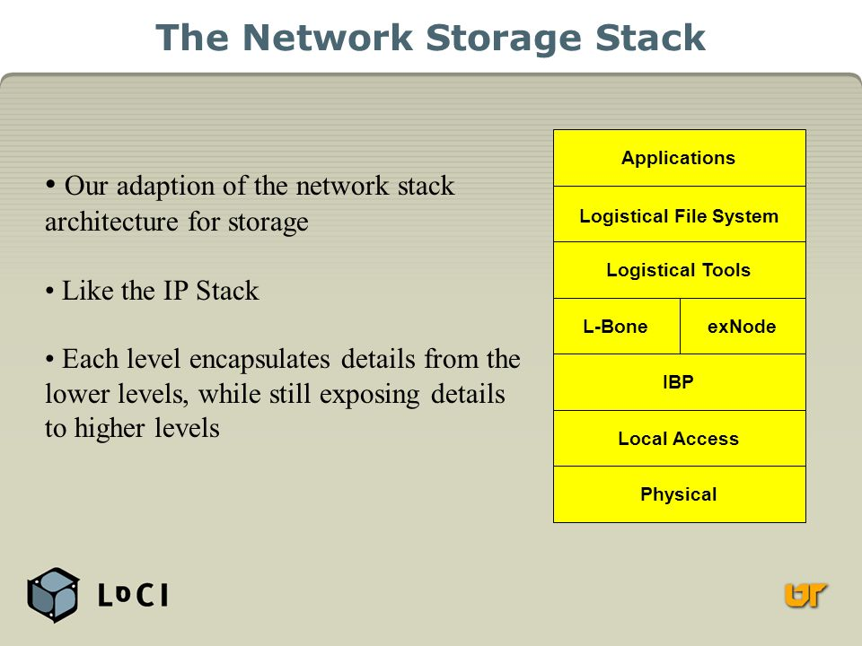 The Network Storage Stack Applications Logistical File System Logistical Tools L-Bone IBP Local Access Physical exNode Our adaption of the network stack architecture for storage Like the IP Stack Each level encapsulates details from the lower levels, while still exposing details to higher levels