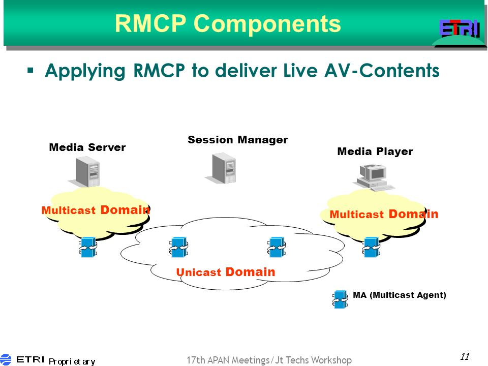 11 17th APAN Meetings/Jt Techs Workshop RMCP Components Applying RMCP to deliver Live AV-Contents Media Server Media Player Multicast Domain MA (Multicast Agent) Multicast Domain Unicast Domain Session Manager