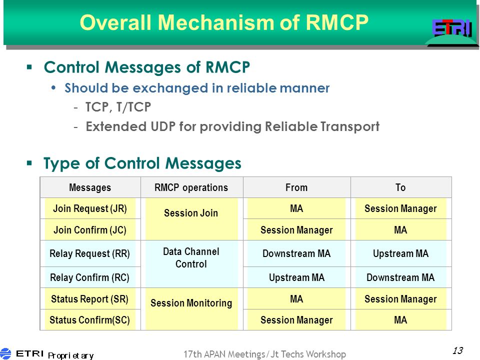 13 17th APAN Meetings/Jt Techs Workshop Overall Mechanism of RMCP Control Messages of RMCP Should be exchanged in reliable manner - TCP, T/TCP - Extended UDP for providing Reliable Transport Type of Control Messages MessagesRMCP operationsFromTo Join Request (JR) Session Join MASession Manager Join Confirm (JC)Session ManagerMA Relay Request (RR) Data Channel Control Downstream MAUpstream MA Relay Confirm (RC)Upstream MADownstream MA Status Report (SR) Session Monitoring MASession Manager Status Confirm(SC)Session ManagerMA