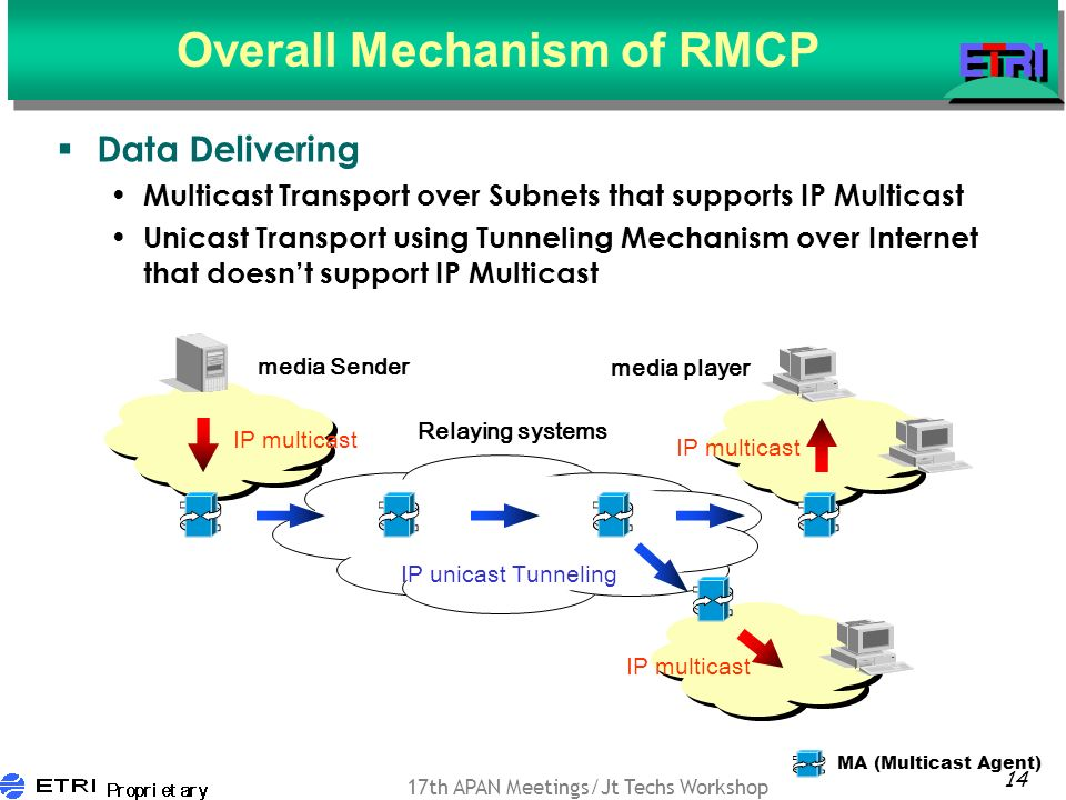 14 17th APAN Meetings/Jt Techs Workshop Overall Mechanism of RMCP Data Delivering Multicast Transport over Subnets that supports IP Multicast Unicast Transport using Tunneling Mechanism over Internet that doesnt support IP Multicast media Sender media player IP unicast Tunneling IP multicast Relaying systems IP multicast MA (Multicast Agent) IP multicast