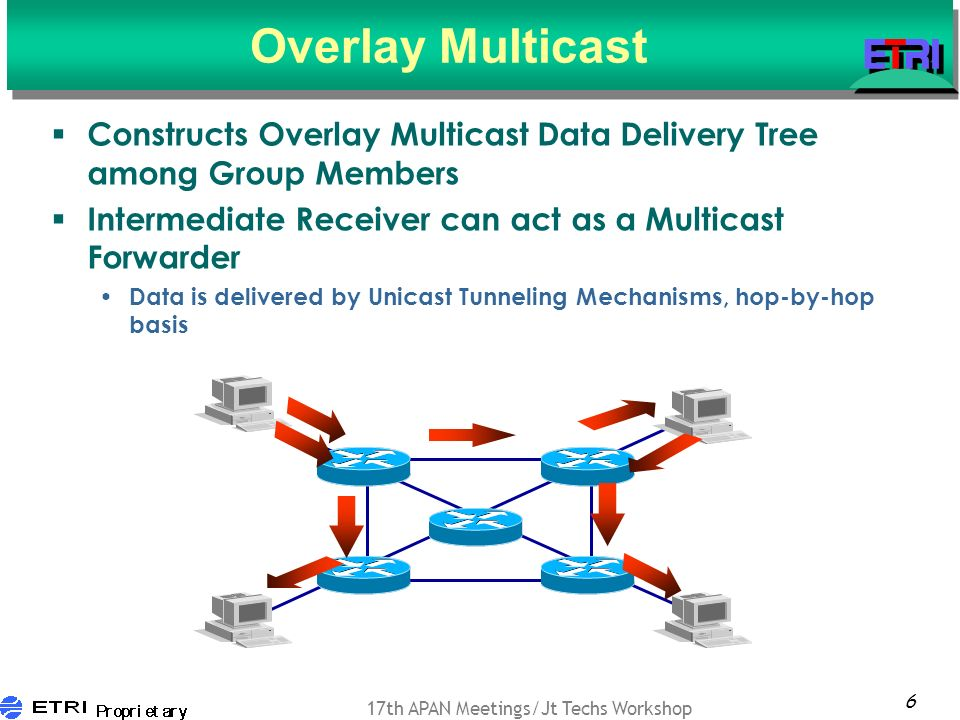 6 17th APAN Meetings/Jt Techs Workshop Overlay Multicast Constructs Overlay Multicast Data Delivery Tree among Group Members Intermediate Receiver can act as a Multicast Forwarder Data is delivered by Unicast Tunneling Mechanisms, hop-by-hop basis